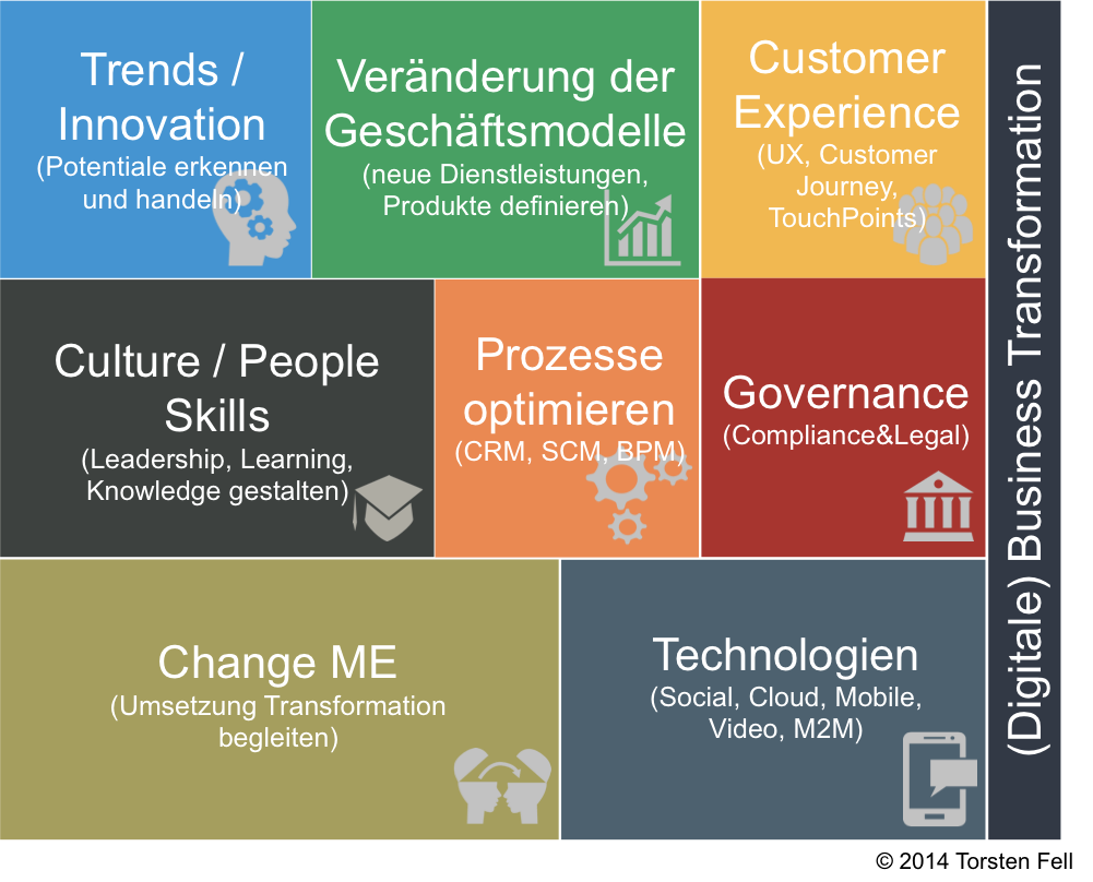 Framework Business(Digitale)Transformation